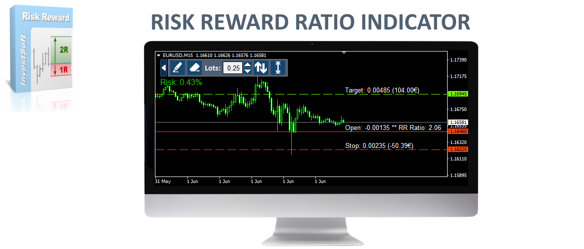 risk reward ratio forex indicator mt4 mt5
