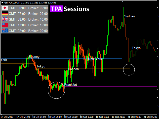 TPA Sessions indicator example