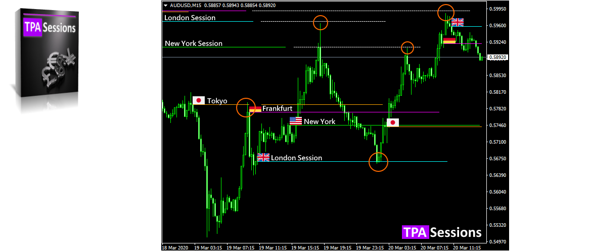 tpa sessions indicator mt4 mt5